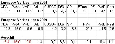EP-verkiezingen 2004 en 2009 vergeleken