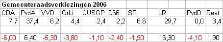 EP-verkiezingen 2004 en gemeenteraad 2006 vergeleken