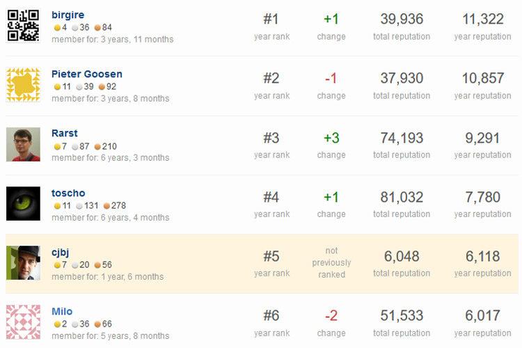Ranglijst WordPress StackExchange 2016
