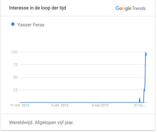 Yasser op Google 1