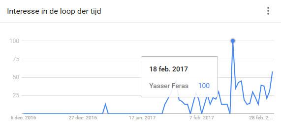 Yasser op Google 2